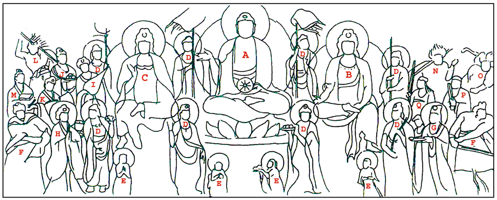 The Assembly of Tejaprabha Noting each figure